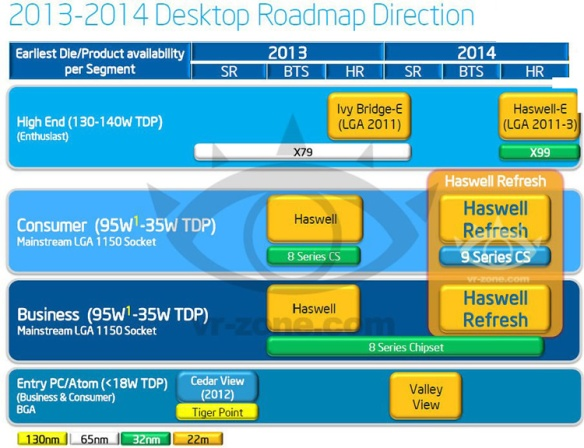 Where did Broadwell go? Leaked Intel roadmap shows 2014 Haswell refresh, but no Broadwell - TechSpot